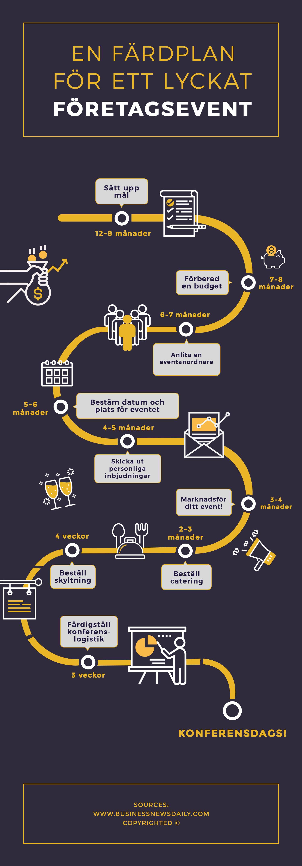 En tidsplan för att planera ett lyckat företagsevent | infographical